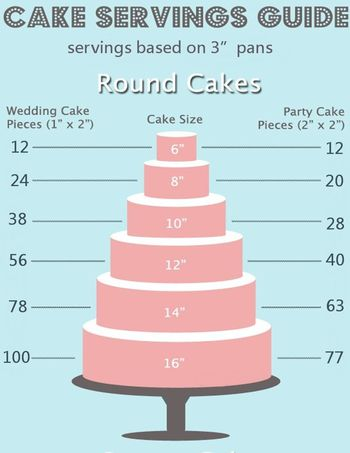 How Many Servings Of Wedding Cake Do I Need