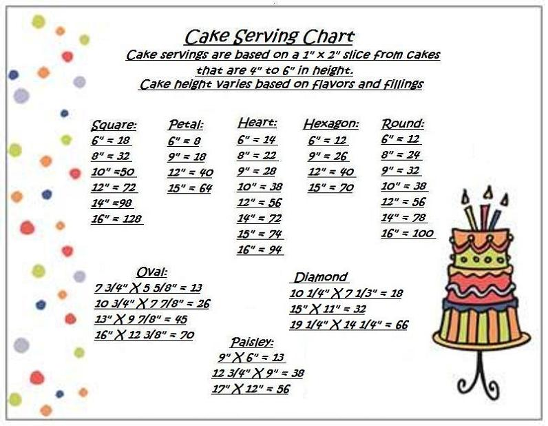 wedding cake serving sizes chart cake serving sizes cakecentral 24309